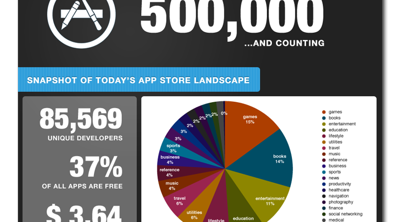 Apple App Store Landscape