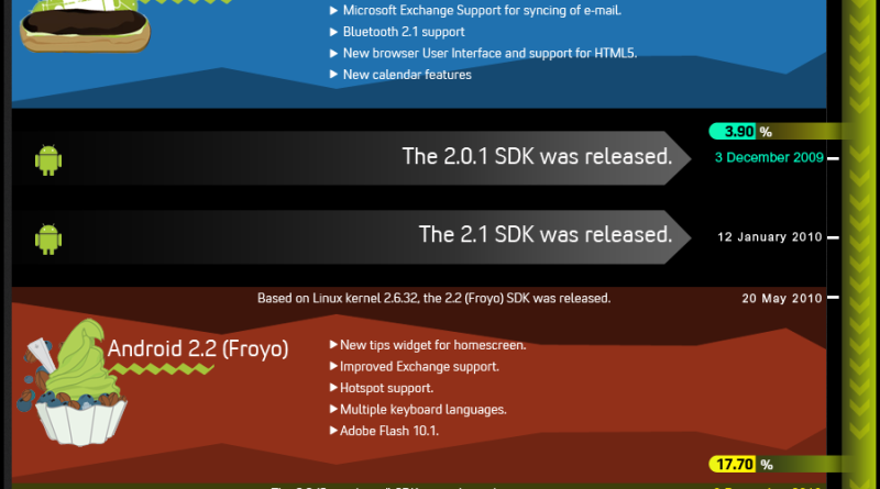 The Andriod Story - Android Version Distribution