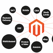 Learn Magento eCommerce by reading the best beginner tutorials