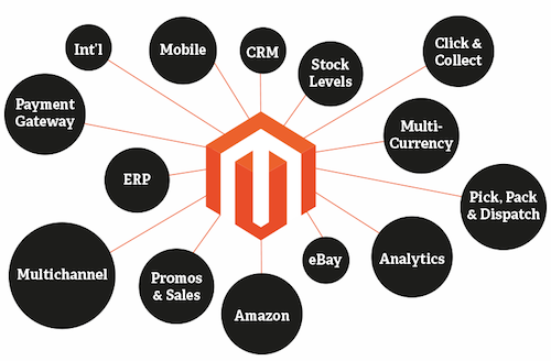 Learn Magento eCommerce