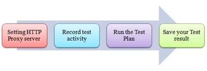 Jmeter testing roadmap